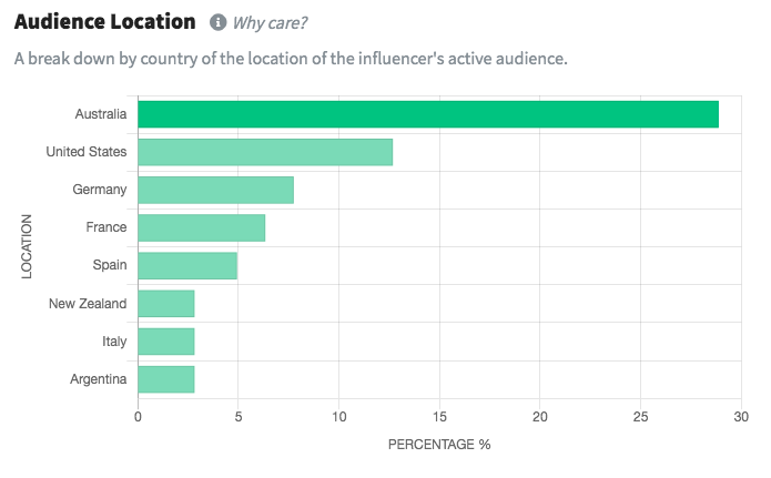 Bar chart showing audience location for influencers